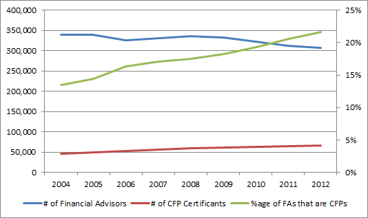 CFP and FA trends