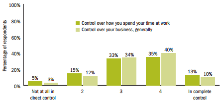 Relationship Between Control Over Time And Business