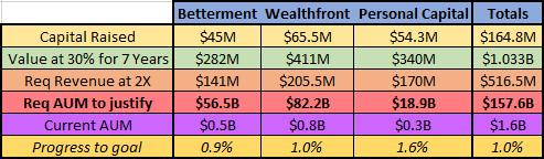 AUM Needs To Justify Robo-Advisor Valuations For Betterment, Wealthfront, & Personal Capital