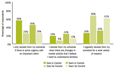"""Advisors Deviating From Schedule - Teams and Solos """"In Control"""" vs Not"""