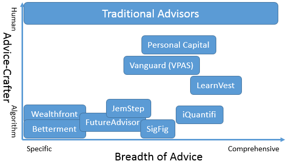 Robo Advisors Surveying The Landscape by Breadth and Crafting of Financial Advice