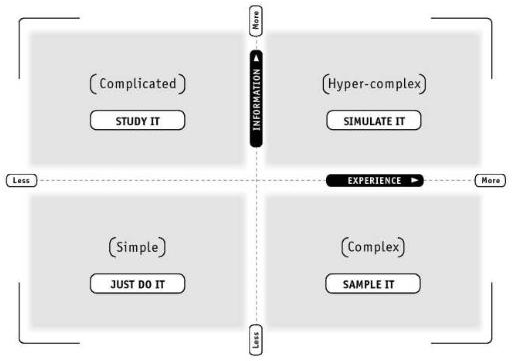 Types of Problems - Simple Complicated Complex Hyper-Complex