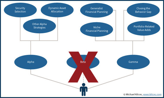 Alpha, Beta, Gamma, Advisors At Crossroads on Value-Add To Compete With Robo-Advisors