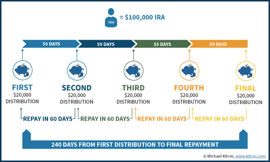 Chaining Together Sequential 60-Day IRA Rollovers As Temporary Bridge Loan