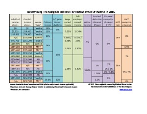 Marginal Tax Rates Chart For 2015