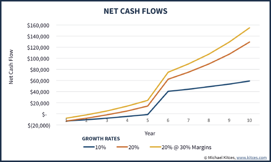 Net Cash Flows From Advisor Acquisition At Various Growth Rates And Profit Margins