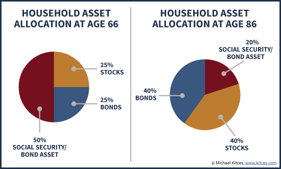Household Asset Allocation Including Social Security - Rising Glidepath From Age 66 To 86