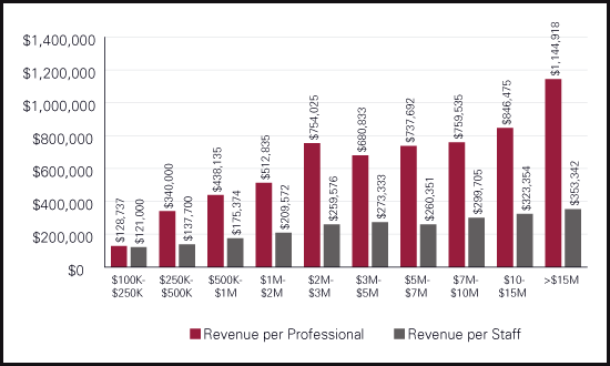Investment News Benchmarking Of Revenue Per Professional By Size Of Firm