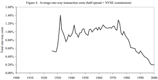 Average One-Way Stock Trading Costs - from Charles Jones research