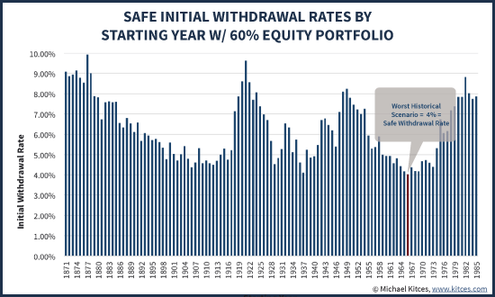 Historical Safe Initial Withdrawal Rates For 60% Equity Portfolio