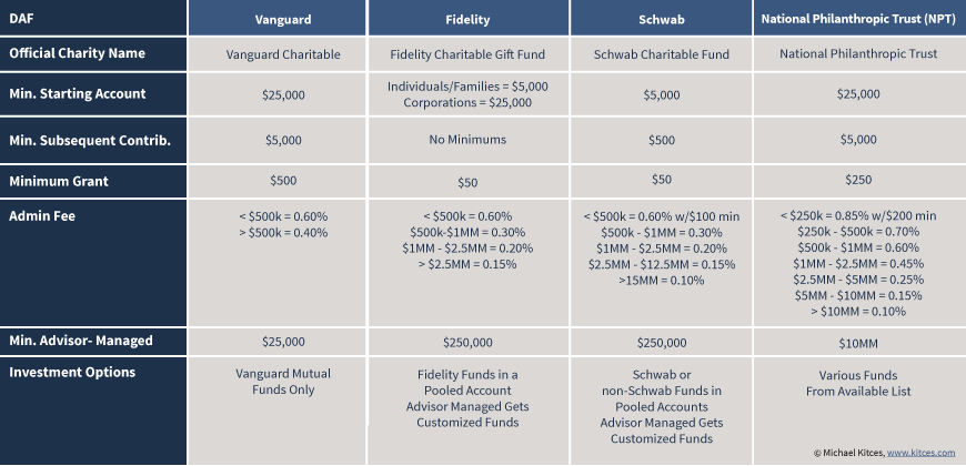 Donor Advisor Fund (DAF) Limits And Details For Vanguard, Fidelity, Schwab, And NPT