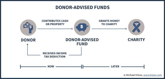 How Donor-Advised Funds Work - Contribute Now, Grant Later