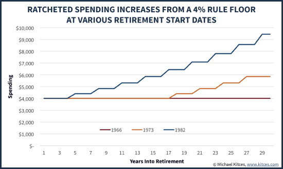 Ratcheted Spending Increases From A 4% Rule Floor