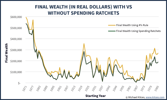 Inflation-Adjusted Final Wealth After 30 Years With And Without Ratchets