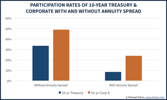 Equity Upside Participation Rates With Treasury Or Corporate Bonds With And Without Annuity Company Earning Interest Rate Spread