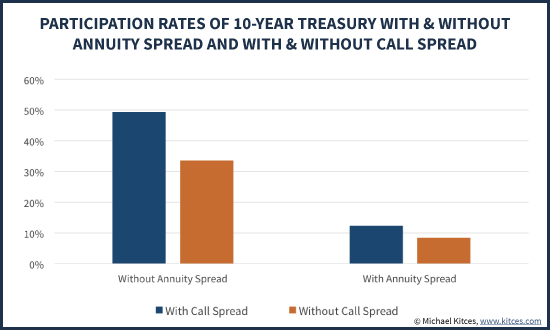 Equity Upside Participation Rates Using Treasury Bonds With Either Unlimited Upside Participation Or A 9.5% Equity Cap