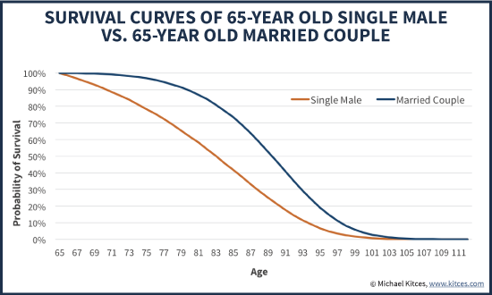 Survival Rate Probabilities For 65-Year Old Male Vs Couple