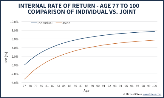 Internal Rate Of Return (IRR) For A Lifetime Pension For A Single Male Vs A Married Couple