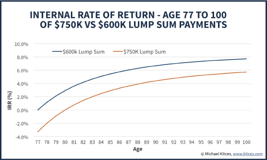 Internal Rate Of Return (IRR) Of Lifetime Pension With Larger Versus Smaller Lump Sum Option
