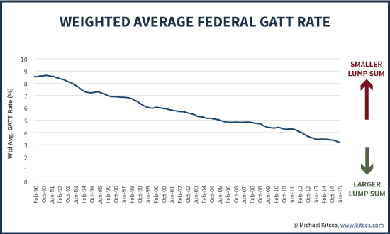 Historical Of Weighted Average Federal GATT Rate Used To Calculate Lump Sum Pension Amount