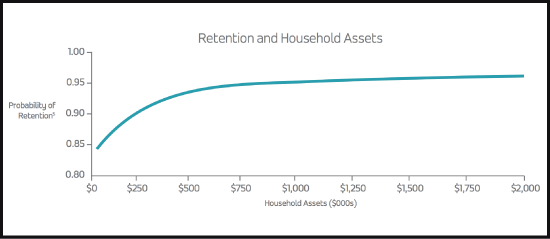 """PriceMetrix """"Stay Or Stray"""" Study On Advisor Client Retention And Household Assets"""