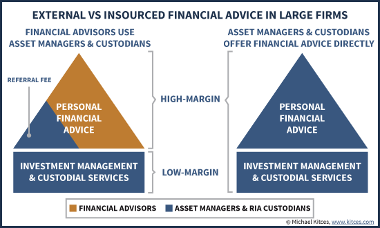 External Vs Insourced Financial Planning For Asset Managers And RIA Custodians