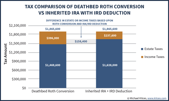 Tax Comparison of Deathbed Roth Conversion Vs Inherited IRA With IRD Deduction