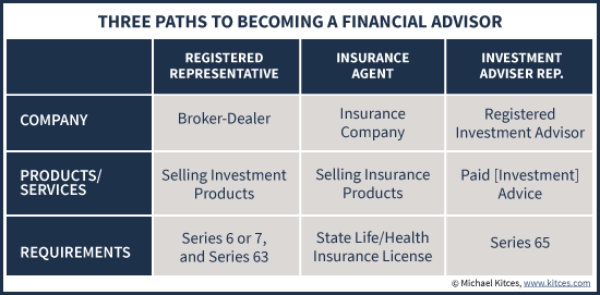 Three Licensing Requirement Paths To Becoming A Financial Advisor