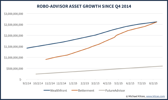AUM Growth For Wealthfront, Betterment, And FutureAdvisor in 2014 and 2015