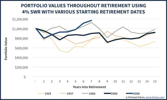 Portfolio Values Throughout Retirement Using 4% SWR With Various Historical Starting Retirement Dates