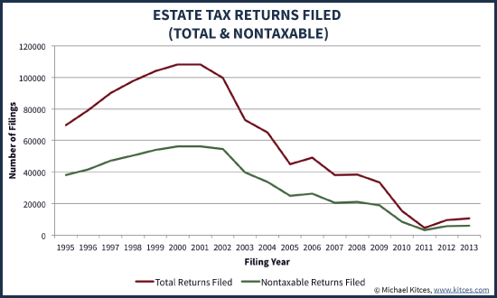 Number of Taxable and Nontaxable Federal Estate Tax Returns Filed - IRS SOI Data