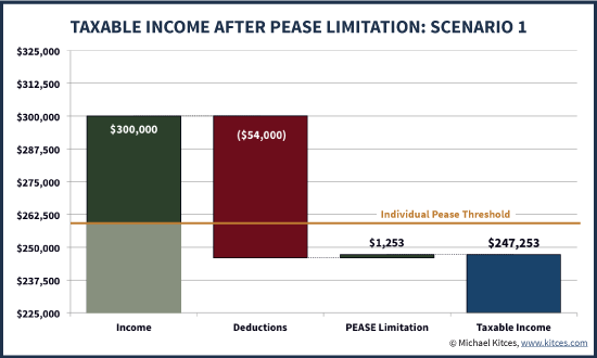Taxable Income After Application Of The Pease Limitation