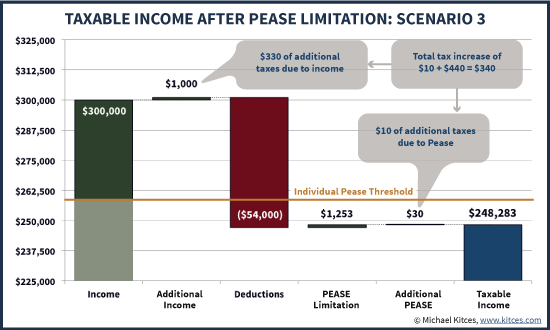 Marginal Tax Rate Of Additional Income Impacted By Pease Limitation