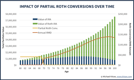 Impact Of Partial Roth Conversions On IRA Account Balance And IRA RMDs Over Time