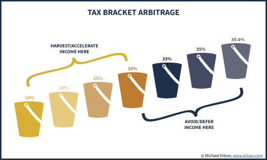 Tax Bracket Arbitrage - Harvest/Accelerate Income To Fill Low Tax Buckets, Avoid/Defer Income At Higher Rates