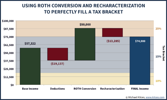Using Roth Conversion And Recharacterization Rules To Perfectly Fill A Tax Bracket