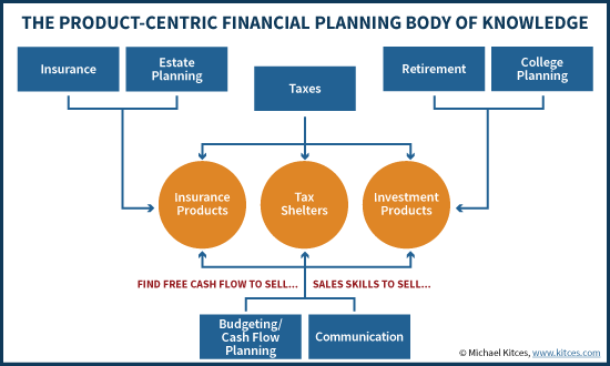 The Product-Centric Financial Planning Body Of Knowledge