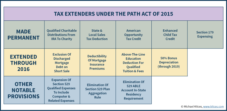 Tax Extenders Under The PATH Act Of 2015 - Permanent, Temporary, & Other Key Provisions