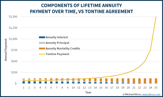Components Of Lifetime Annuity Payments Over Time, Vs Tontine Agreement