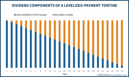 Dividend Components Of A Levelized-Payment Tontine - Milevsky