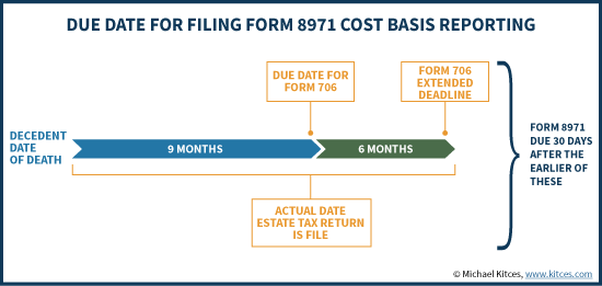 Due Date For Filing IRS Form 8971 Cost Basis Reporting