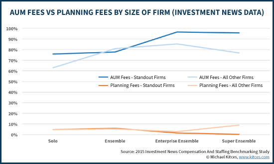 AUM Fees Vs Planning And Retainer Fees By Advisory Firm Size, Investment News Data