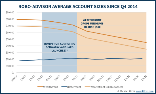 Trend In Wealthfront And Betterment Average Account Sizes