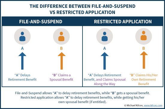 Social Security Difference Between File And Suspend and Restricted Application