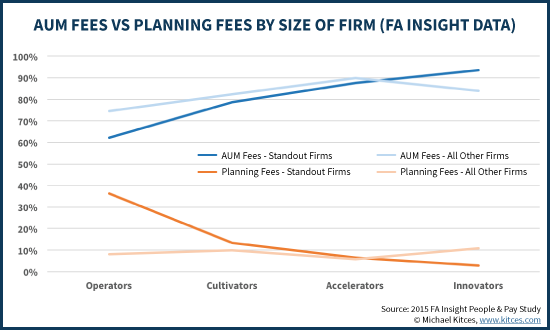 AUM Fees Vs Retainer And Planning Fees By Size Of Financial Advisor, FA Insight Data