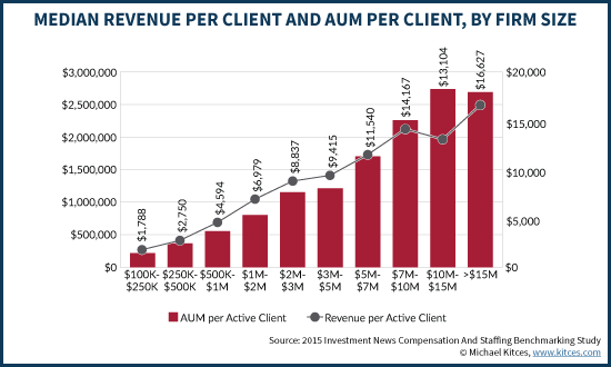 Median Revenue Per Client And AUM Per Client By Size Of Financial Advisor Firm