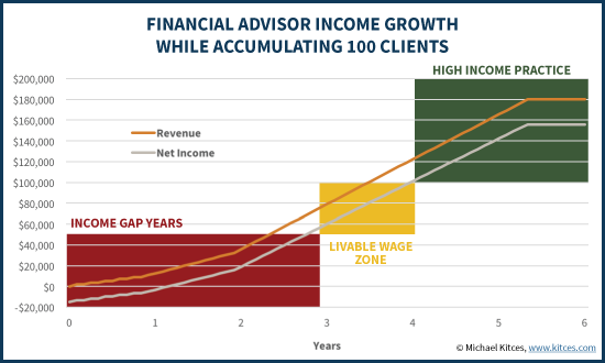 Financial Advisor Income Growth - Path To 100 Clients