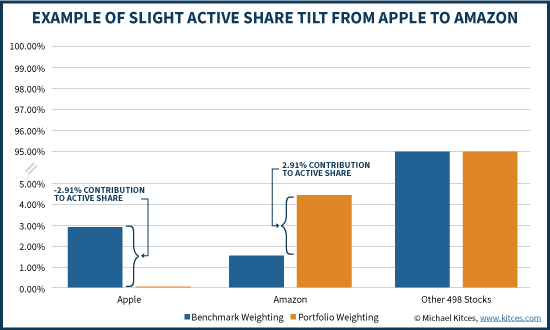 Example Of Slight Active Share Tilt From Apple To Amazon