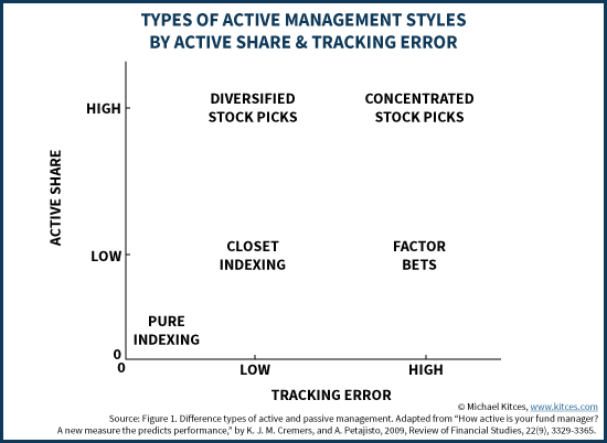Active Management Styles By Active Share & Tracking Error