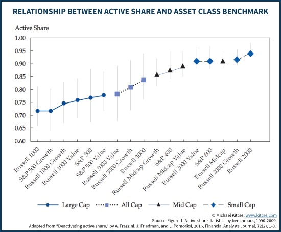 Relationship Between Active Share & Asset Class Benchmark - Frazzini AQR